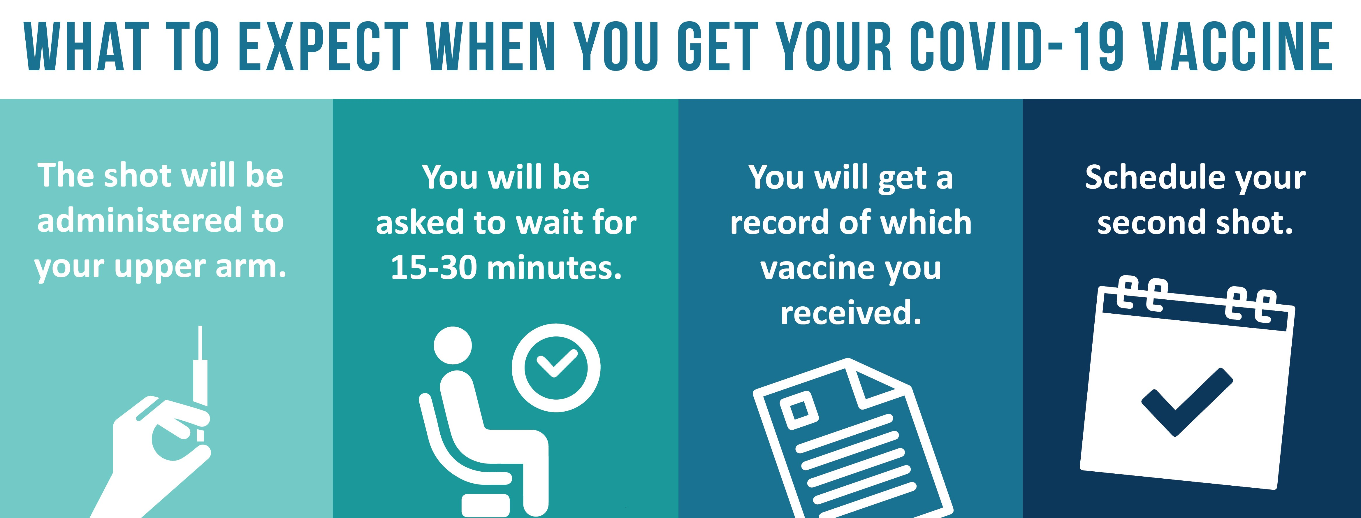 what to expect with COVID-19 vaccine